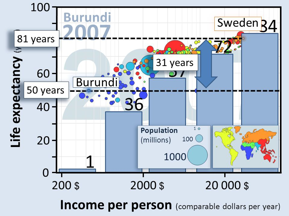 20 000 $ 2000 $ 200 $ Income per person (comparable dollars per year) 100 80 60 40 20 0 Life expectancy (years) 84 72 57 36 1 Burundi 50 years 81 year