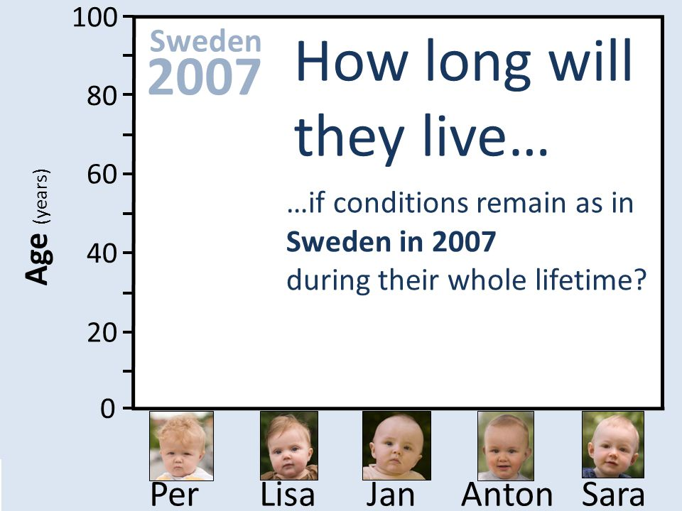 100 80 60 40 20 0 Age (years) SaraAntonJanLisaPer How long will they live… …if conditions remain as in Sweden in 2007 during their whole lifetime?