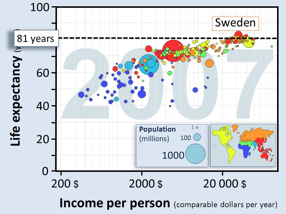 100 80 60 40 20 0 Life expectancy (years) Sweden 81 years 20 000 $ 2000 $ 200 $ Income per person (comparable dollars per year)