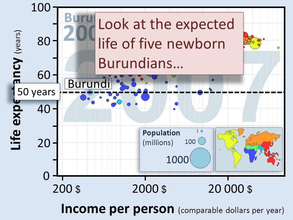 20 000 $ 2000 $ 200 $ Income per person (comparable dollars per year) 100 80 60 40 20 0 Age (years) Life expectancy (years) 50 years Burundi Look at t