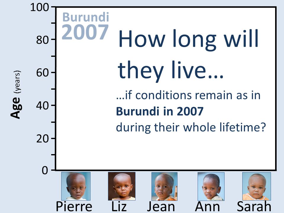 100 80 60 40 20 0 Age (years) SarahAnnJeanLizPierre …if conditions remain as in Burundi in 2007 during their whole lifetime? How long will they live…