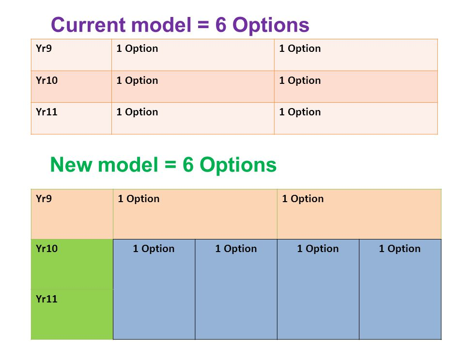 Yr91 Option Yr101 Option Yr111 Option Yr91 Option Yr101 Option Yr11 Current model = 6 Options New model = 6 Options