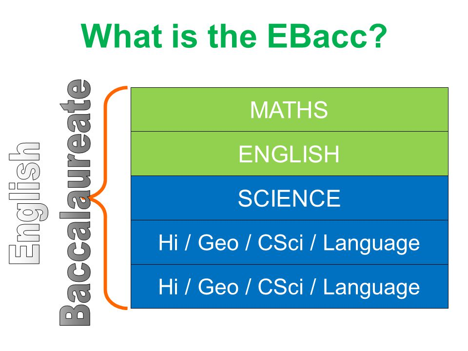 What is the EBacc MATHS ENGLISH SCIENCE Hi / Geo / CSci / Language