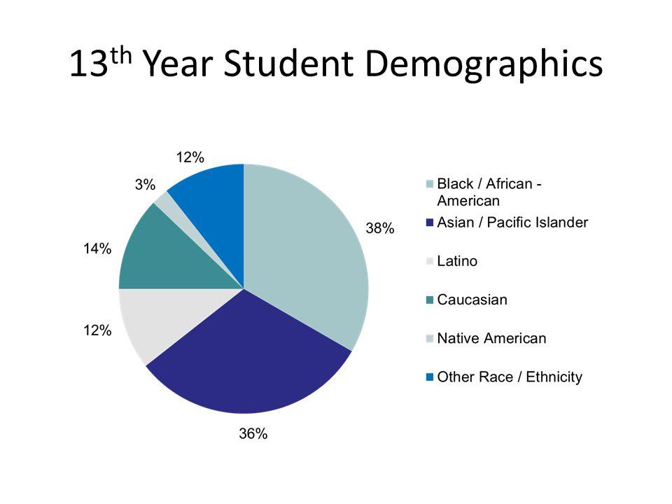 13 th Year Student Demographics