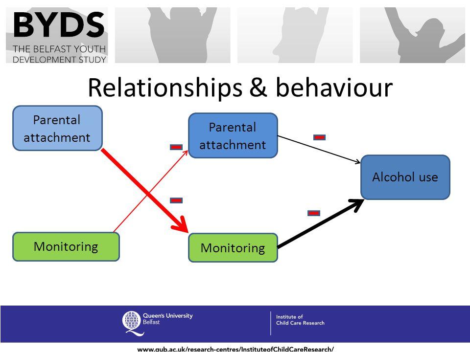 Relationships & behaviour Parental attachment Monitoring Parental attachment Monitoring Alcohol use