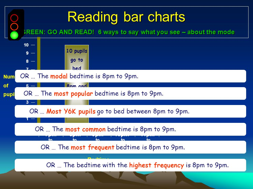 7pm 8pm 9pm 10pm 11pm. to to to to to 8pm 9pm 10pm 11pm Midnight Reading bar charts GREEN: GO AND READ! 6 ways to say what you see – about the mode Be