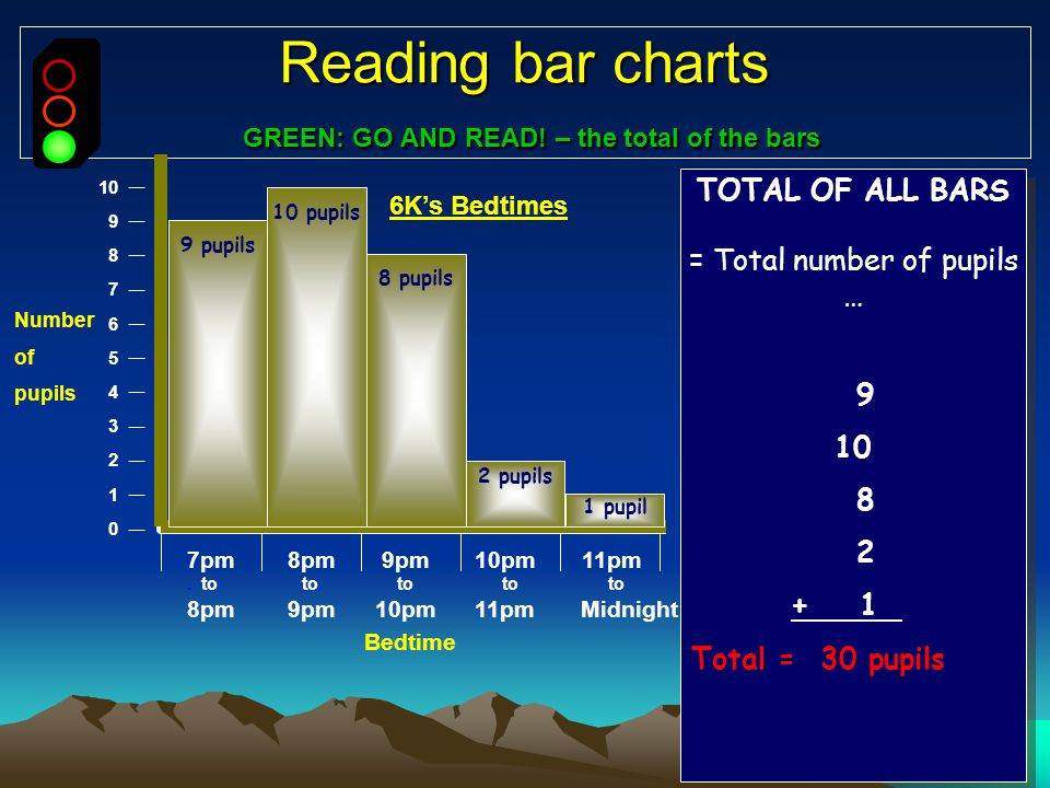 Reading bar charts GREEN: GO AND READ! – the total of the bars 10 9 8 7 6 5 4 3 2 1 0 Number of pupils The total of all bars means …? TOTAL OF ALL BAR