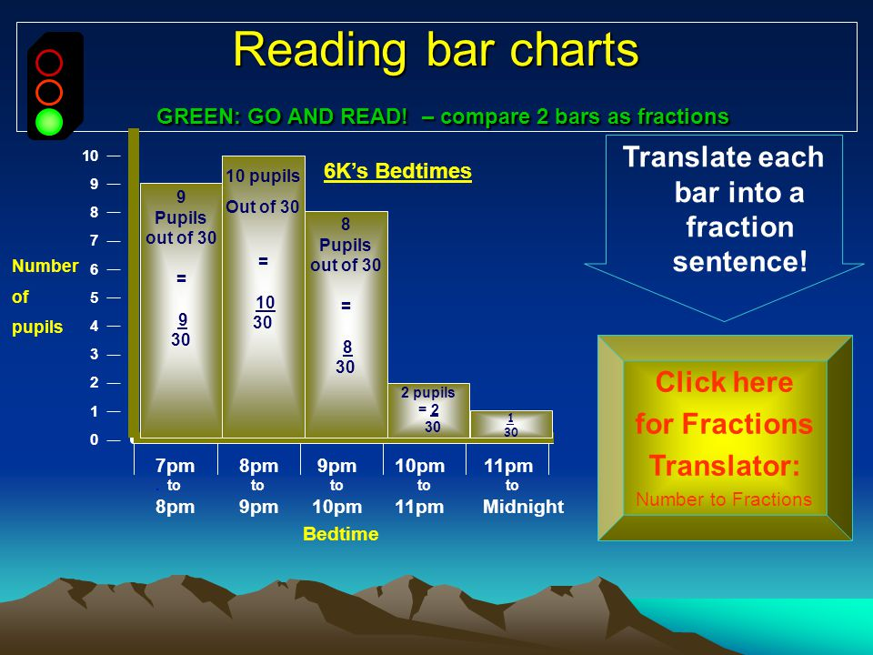 Reading bar charts GREEN: GO AND READ! – compare 2 bars as fractions 10 9 8 7 6 5 4 3 2 1 0 Translate each bar into a fraction sentence! Click here fo
