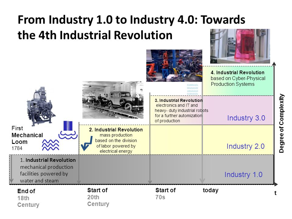 From Industry 1.0 to Industry 4.0: Towards the 4th Industrial Revolution Degree of Complexity Industry 1.0 1. Industrial Revolution mechanical product
