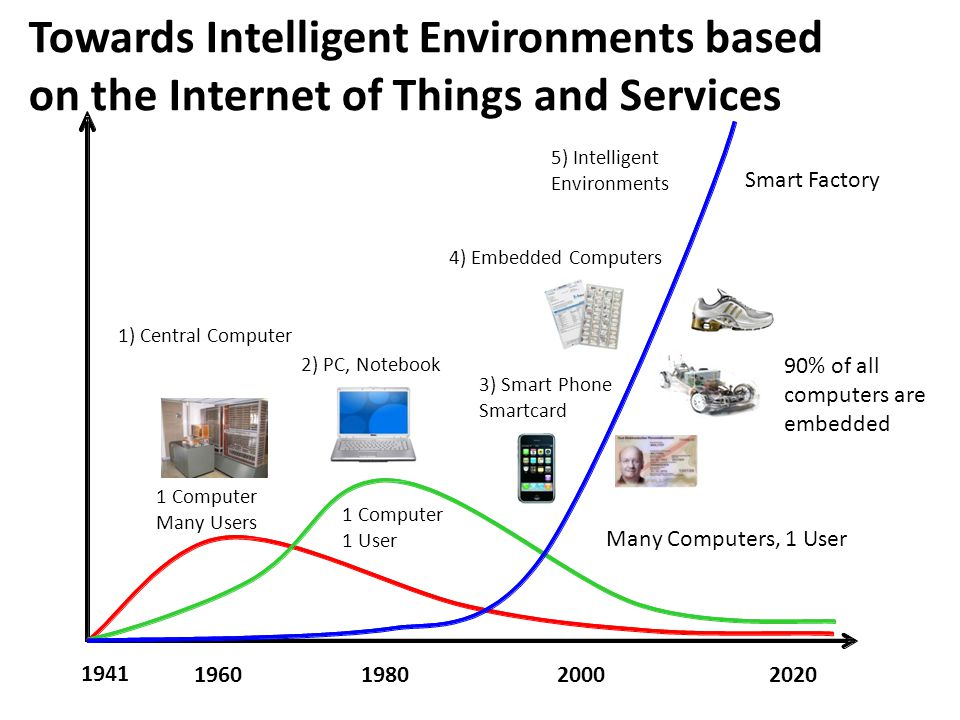 Towards Intelligent Environments based on the Internet of Things and Services 5) Intelligent Environments 4) Embedded Computers 1) Central Computer 2)