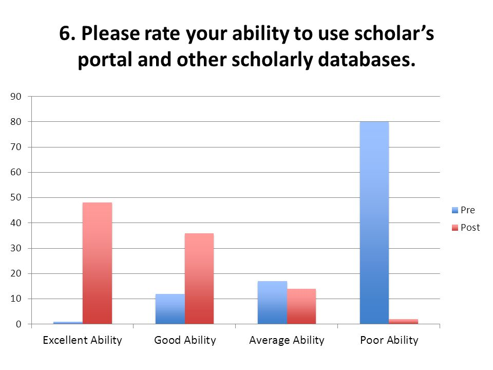 6. Please rate your ability to use scholars portal and other scholarly databases.