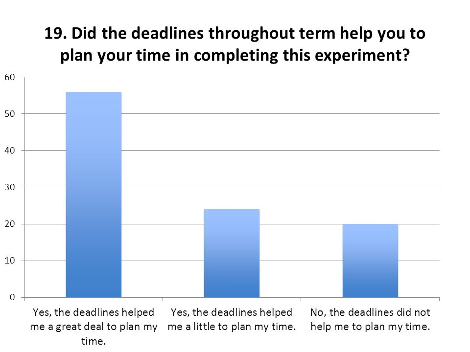 19. Did the deadlines throughout term help you to plan your time in completing this experiment?