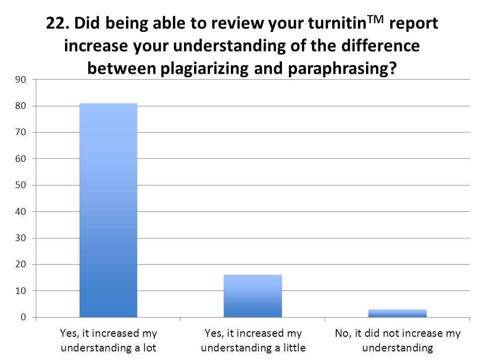 22. Did being able to review your turnitin TM report increase your understanding of the difference between plagiarizing and paraphrasing?