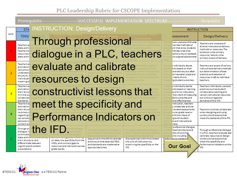 ©TESCCC, is a TESCCC Partner Through professional dialogue in a PLC, teachers evaluate and calibrate resources to design constructivist lessons that m