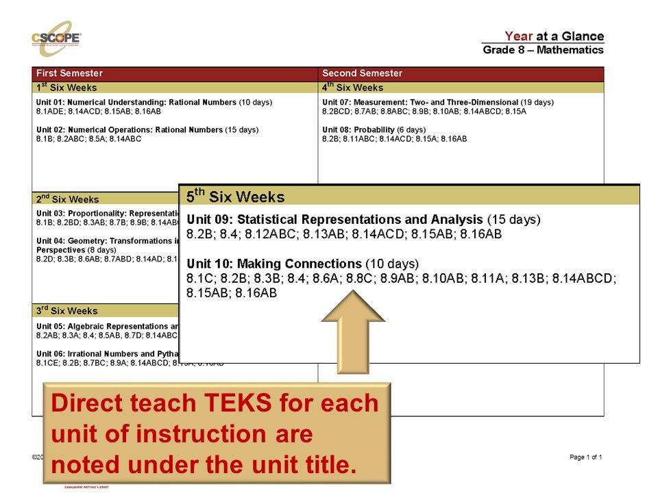 ©TESCCC, is a TESCCC Partner Direct teach TEKS for each unit of instruction are noted under the unit title.