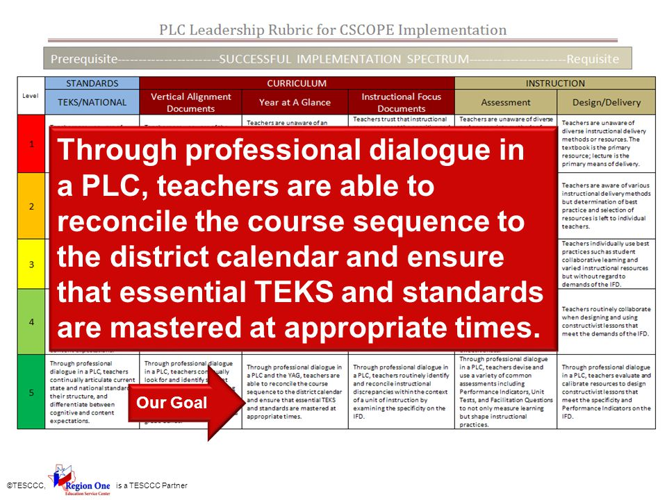 ©TESCCC, is a TESCCC Partner Our Goal Through professional dialogue in a PLC, teachers are able to reconcile the course sequence to the district calen