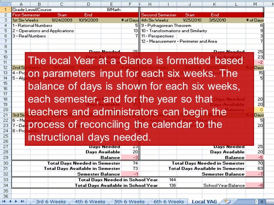 The local Year at a Glance is formatted based on parameters input for each six weeks. The balance of days is shown for each six weeks, each semester,