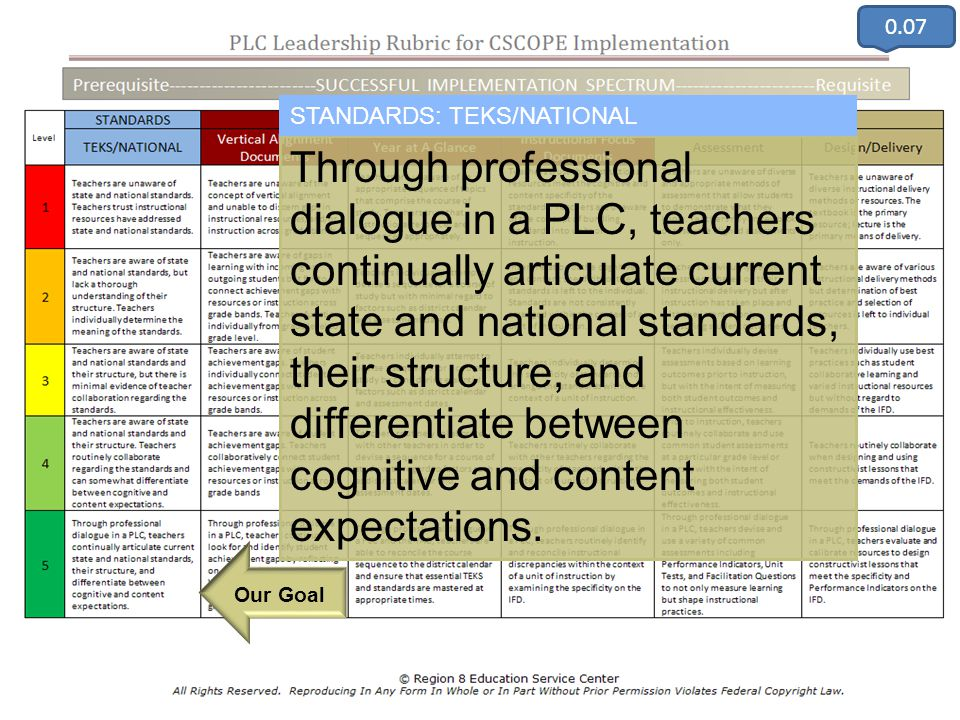 ©TESCCC, is a TESCCC Partner Through professional dialogue in a PLC, teachers continually articulate current state and national standards, their struc