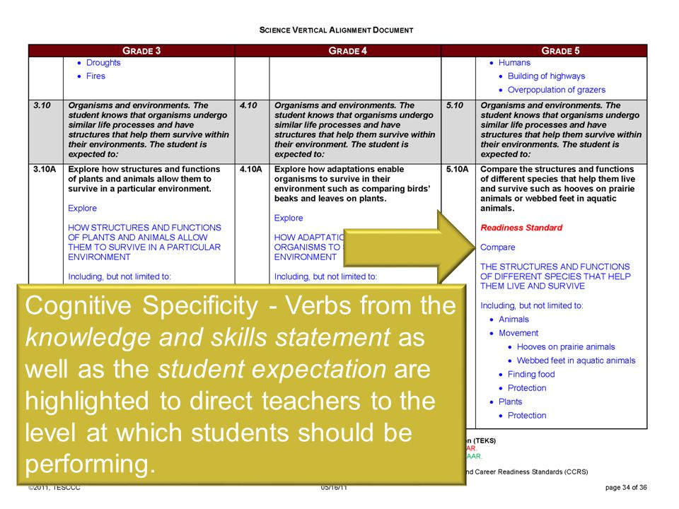 ©TESCCC, is a TESCCC Partner Cognitive Specificity - Verbs from the knowledge and skills statement as well as the student expectation are highlighted