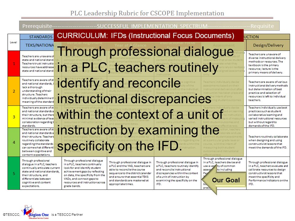 ©TESCCC, is a TESCCC Partner Through professional dialogue in a PLC, teachers routinely identify and reconcile instructional discrepancies within the