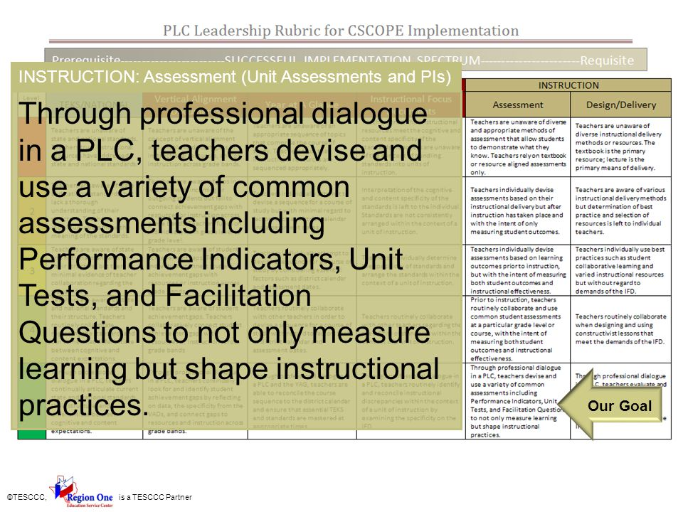 ©TESCCC, is a TESCCC Partner CSCOPE Grade/Course Statement-The rationale for the bundling of TEKS and sequence of CSCOPE units.