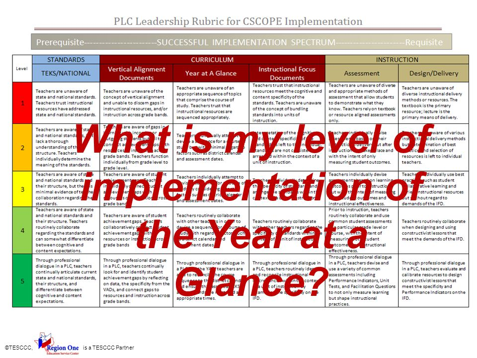 ©TESCCC, is a TESCCC Partner What is my level of implementation of the Year at a Glance?