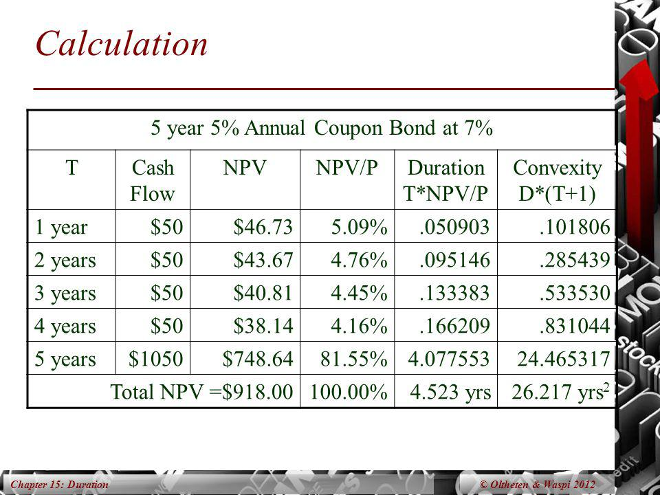 Chapter 15: Duration Calculation 5 year 5% Annual Coupon Bond at 7% TCash Flow NPVNPV/PDuration T*NPV/P Convexity D*(T+1) 1 year$50$46.735.09%.050903.