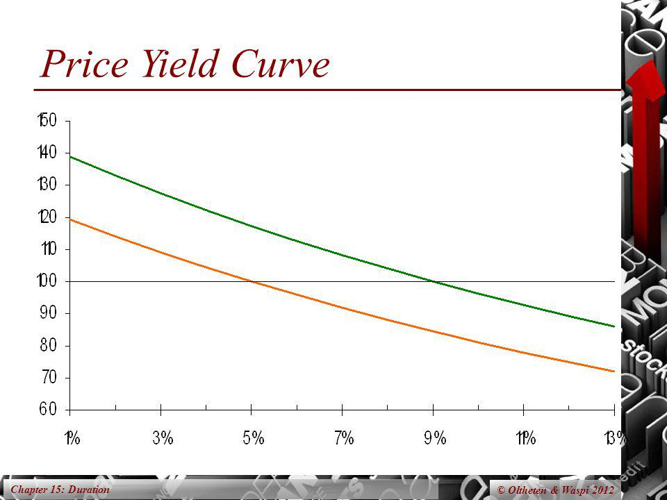Chapter 15: Duration © Oltheten & Waspi 2012 Price Yield Curve