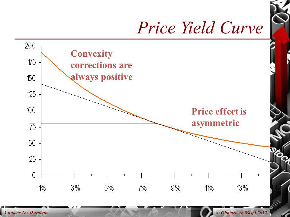 Chapter 15: Duration © Oltheten & Waspi 2012 Price Yield Curve Convexity corrections are always positive Price effect is asymmetric