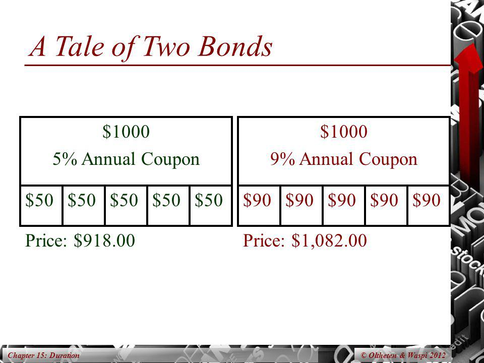 Chapter 15: Duration A Tale of Two Bonds $1000 5% Annual Coupon $50 Price: $918.00 $1000 9% Annual Coupon $90 Price: $1,082.00 © Oltheten & Waspi 2012