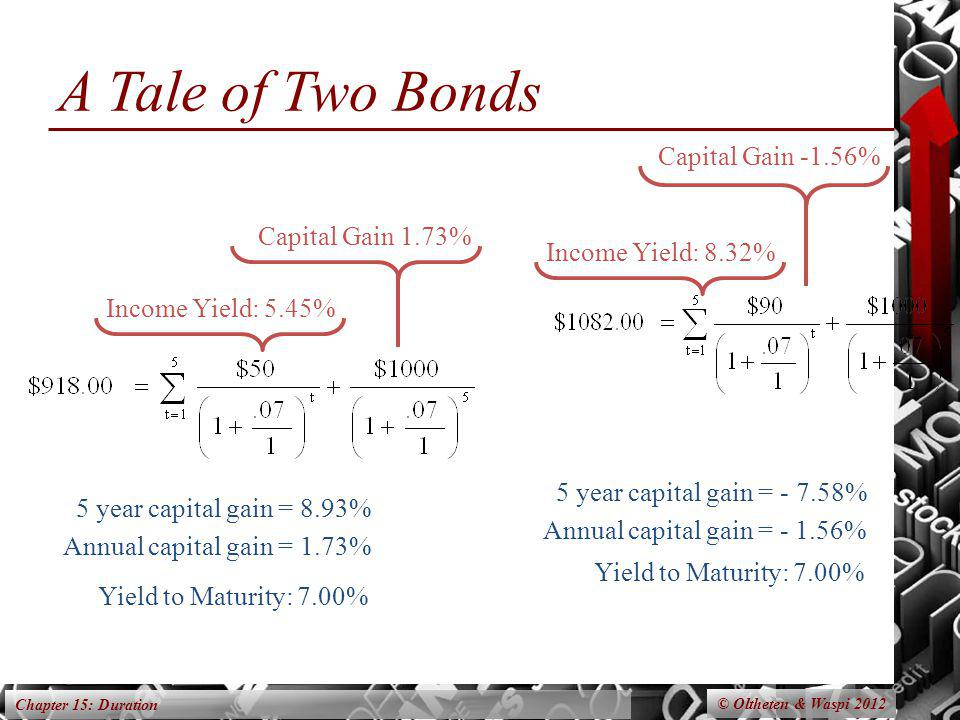 Chapter 15: Duration A Tale of Two Bonds © Oltheten & Waspi 2012 Income Yield: 5.45% Income Yield: 8.32% Capital Gain 1.73% Capital Gain -1.56% Yield
