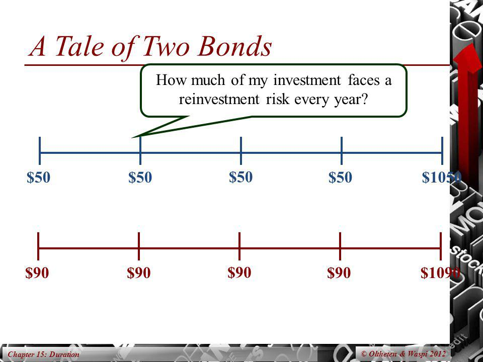 Chapter 15: Duration A Tale of Two Bonds $50 $1050$50$90 $1090$90 How much of my investment faces a reinvestment risk every year? © Oltheten & Waspi 2