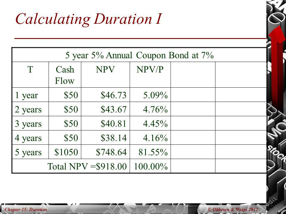 Chapter 15: Duration Calculating Duration I 5 year 5% Annual Coupon Bond at 7% TCash Flow NPVNPV/P 1 year$50$46.735.09% 2 years$50$43.674.76% 3 years$
