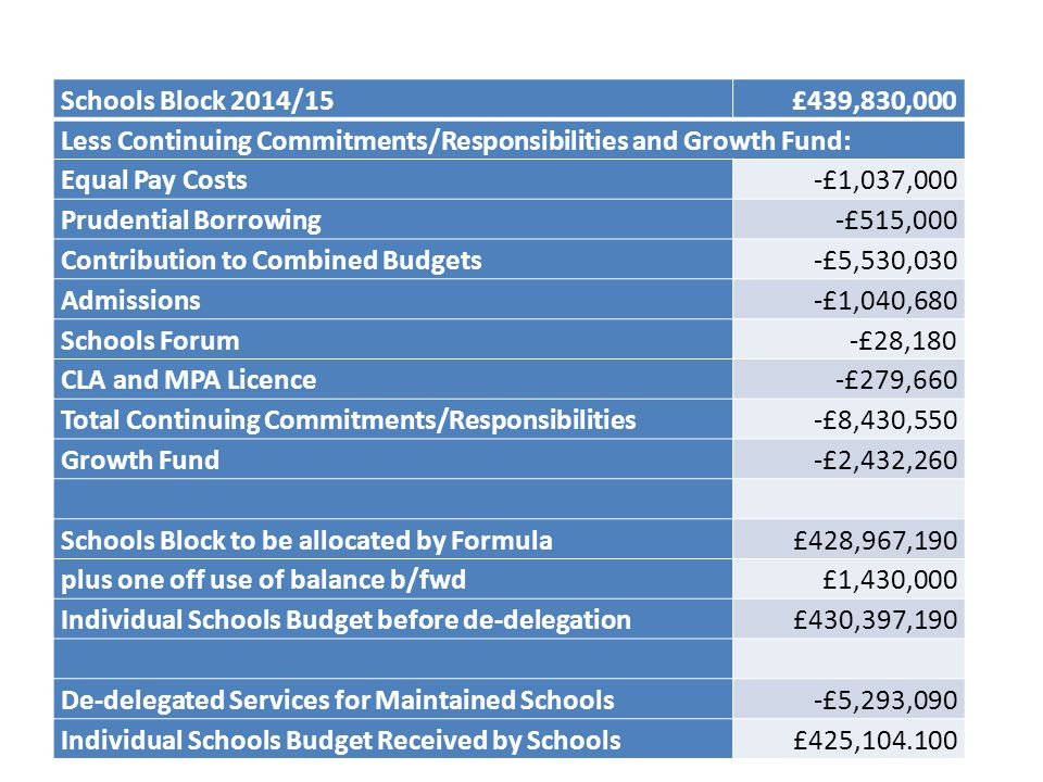 Schools Block 2014/15£439,830,000 Less Continuing Commitments/Responsibilities and Growth Fund: Equal Pay Costs-£1,037,000 Prudential Borrowing-£515,000 Contribution to Combined Budgets-£5,530,030 Admissions-£1,040,680 Schools Forum-£28,180 CLA and MPA Licence-£279,660 Total Continuing Commitments/Responsibilities-£8,430,550 Growth Fund-£2,432,260 Schools Block to be allocated by Formula£428,967,190 plus one off use of balance b/fwd£1,430,000 Individual Schools Budget before de-delegation£430,397,190 De-delegated Services for Maintained Schools-£5,293,090 Individual Schools Budget Received by Schools£425,104.100