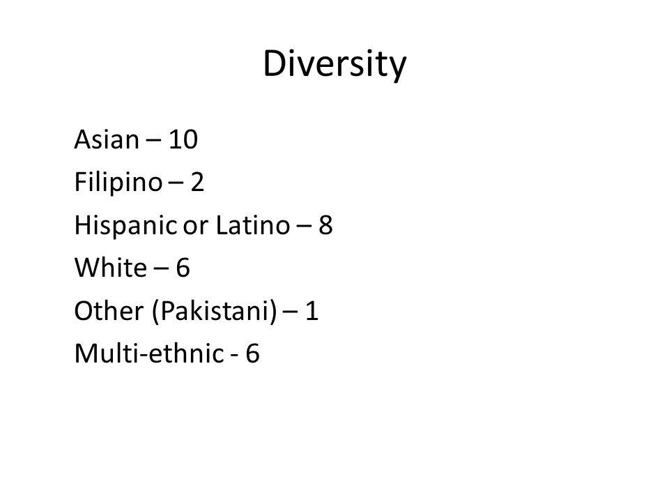 Diversity Asian – 10 Filipino – 2 Hispanic or Latino – 8 White – 6 Other (Pakistani) – 1 Multi-ethnic - 6