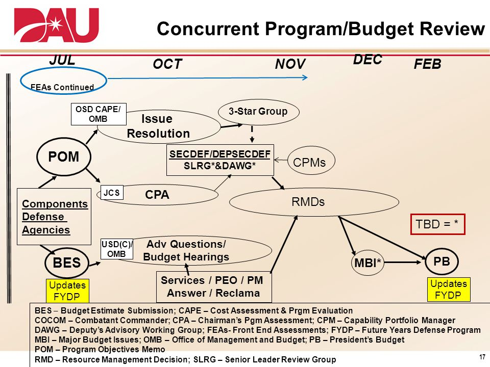 Components Defense Agencies BES PB MBI* Adv Questions/ Budget Hearings JUL FEBOCT Issue Resolution SECDEF/DEPSECDEF SLRG*&DAWG* POM OSD CAPE/ OMB CPA