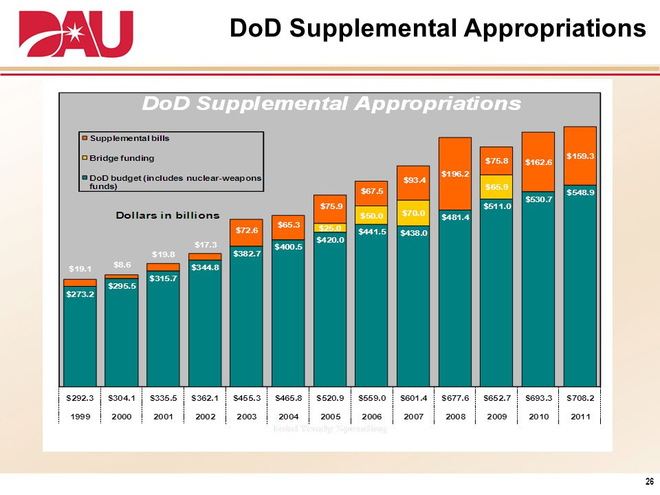 DoD Supplemental Appropriations 26