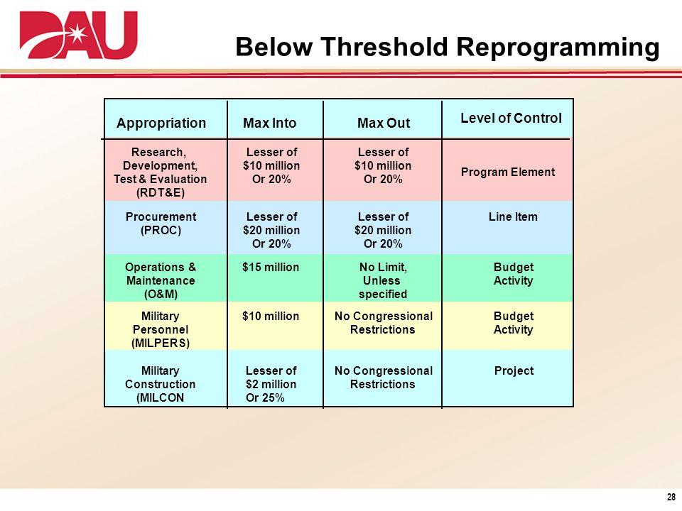 Below Threshold Reprogramming Appropriation Research, Development, Test & Evaluation (RDT&E) Procurement (PROC) Operations & Maintenance (O&M) Militar