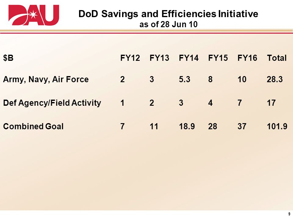 DoD Savings and Efficiencies Initiative as of 28 Jun 10 $BFY12FY13FY14FY15FY16Total Army, Navy, Air Force235.381028.3 Def Agency/Field Activity1234717