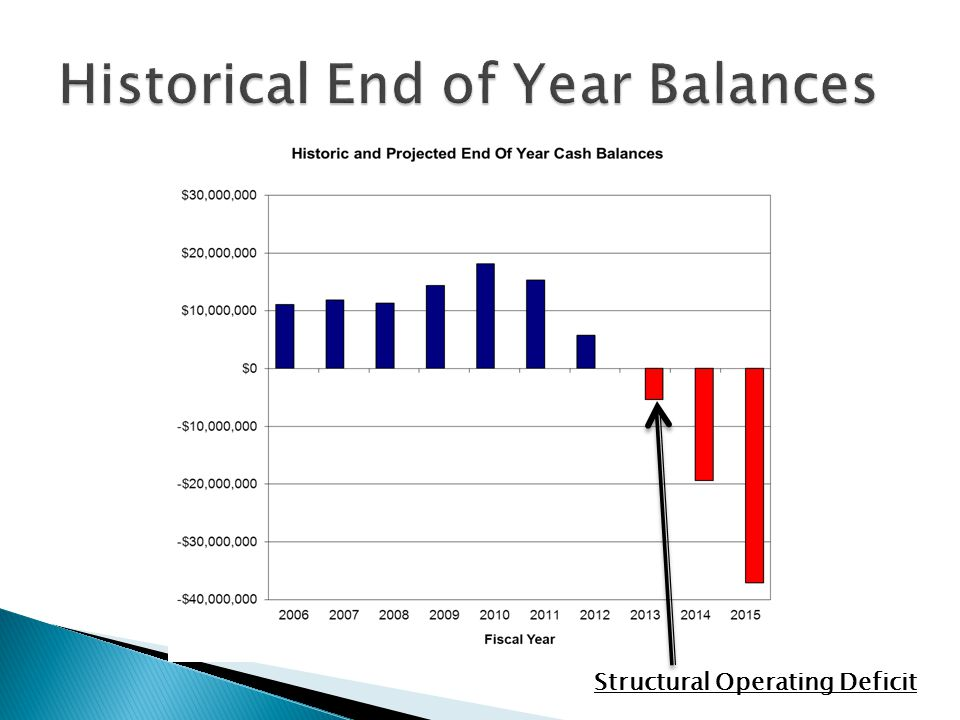 Structural Operating Deficit