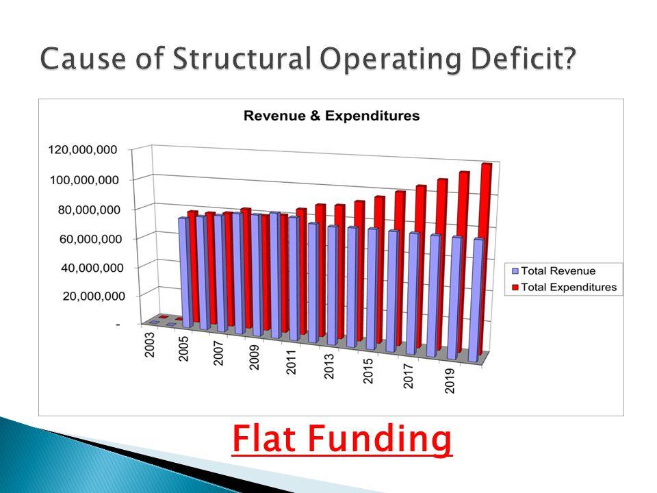 Flat Funding