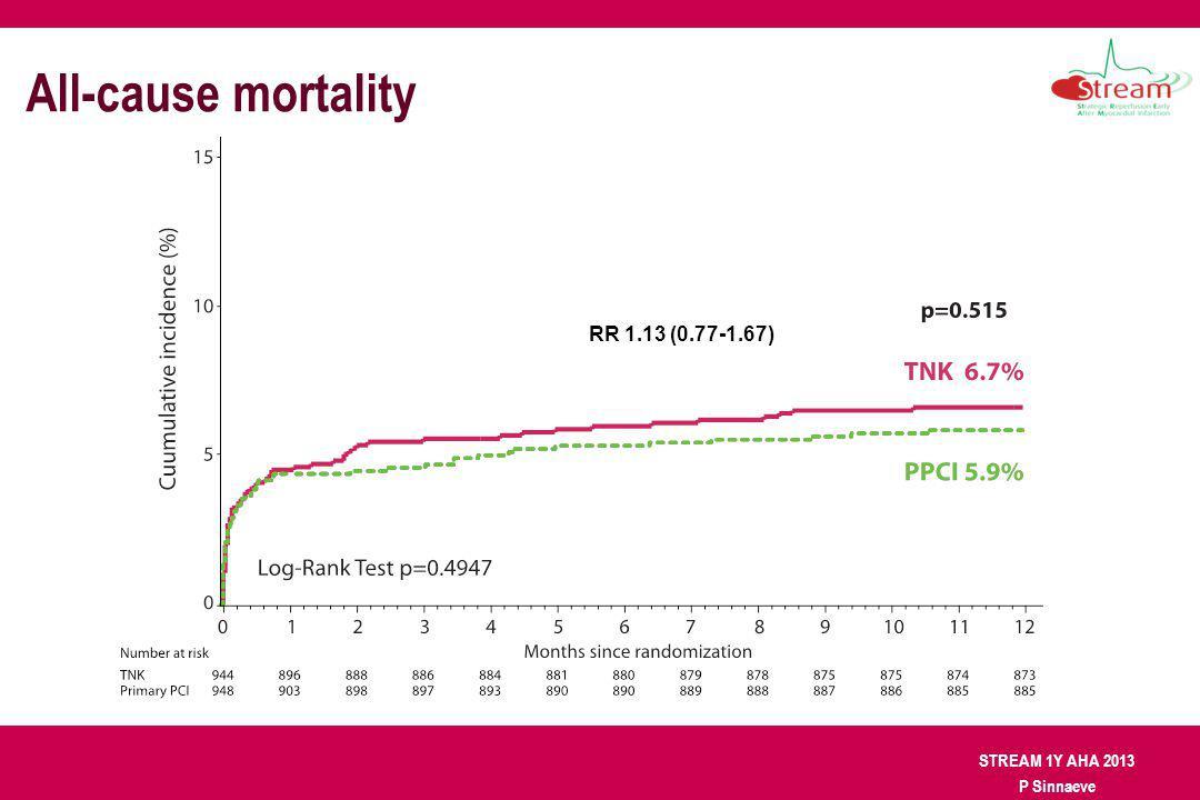 STREAM 1Y AHA 2013 P Sinnaeve All-cause mortality RR 1.13 (0.77-1.67)