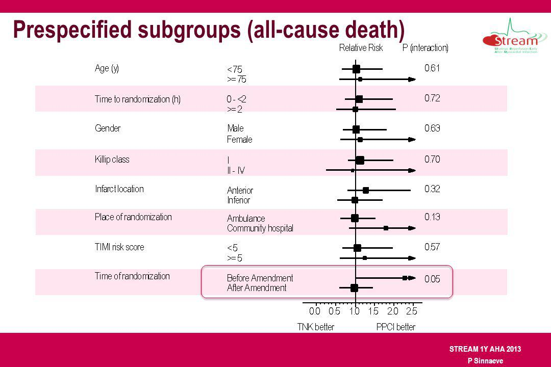 STREAM 1Y AHA 2013 P Sinnaeve Prespecified subgroups (all-cause death)