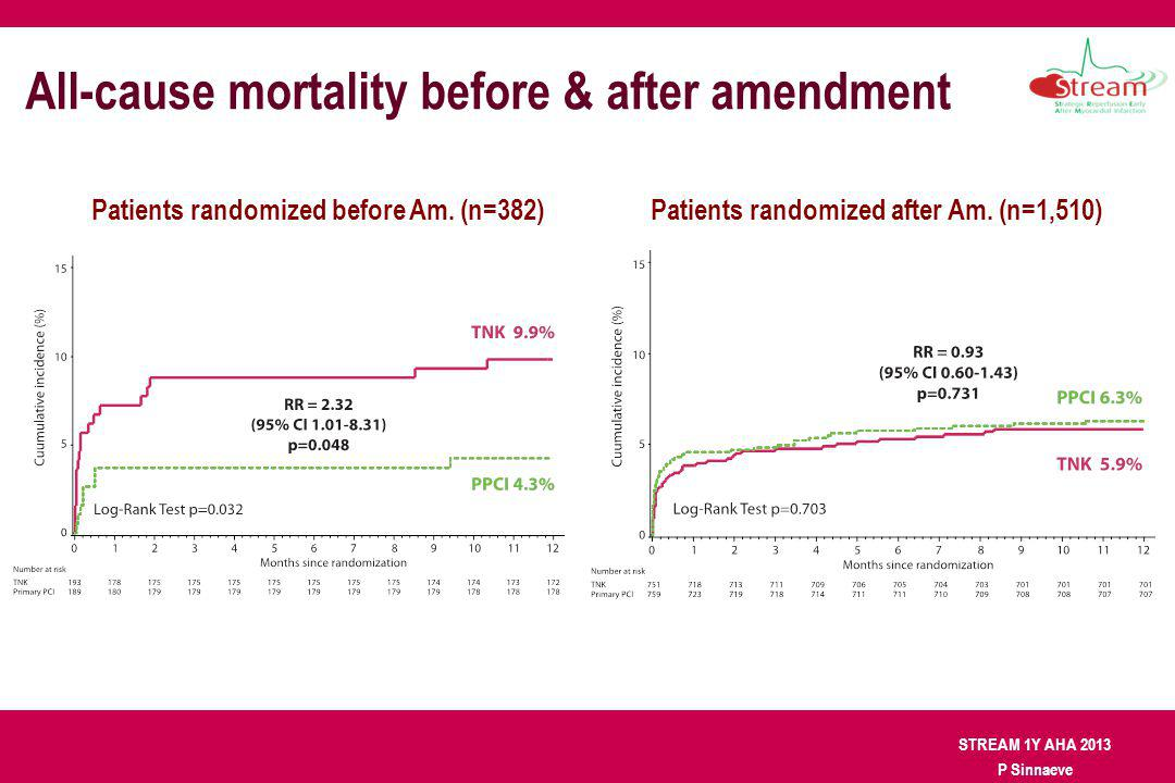 STREAM 1Y AHA 2013 P Sinnaeve All-cause mortality before & after amendment Patients randomized before Am. (n=382) Patients randomized after Am. (n=1,5