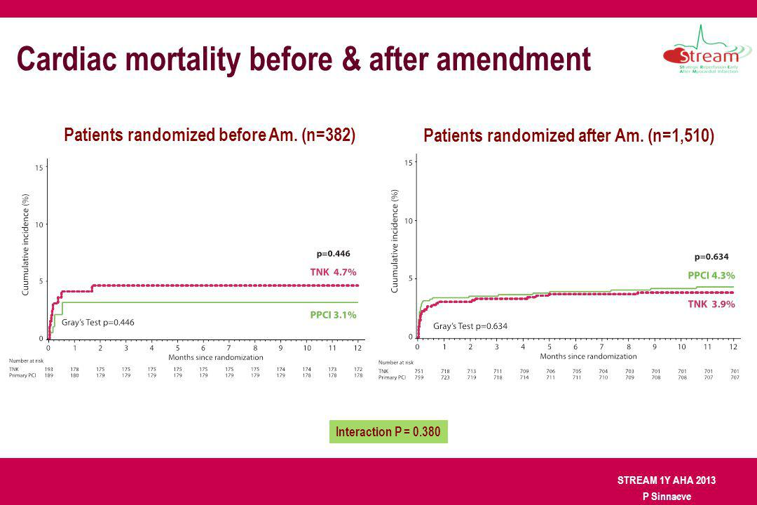 STREAM 1Y AHA 2013 P Sinnaeve Cardiac mortality before & after amendment Patients randomized before Am. (n=382) Patients randomized after Am. (n=1,510
