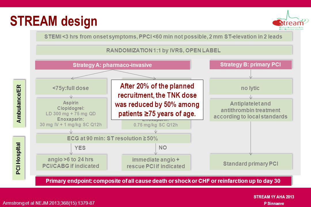 STREAM 1Y AHA 2013 P Sinnaeve no lytic STREAM design RANDOMIZATION 1:1 by IVRS, OPEN LABEL Ambulance/ER Primary endpoint: composite of all cause death or shock or CHF or reinfarction up to day 30 ECG at 90 min: ST resolution 50% Standard primary PCI Aspirin Clopidogrel: LD 300 mg + 75 mg QD Enoxaparin: 30 mg IV + 1 mg/kg SC Q12h Aspirin Clopidogrel: LD 300 mg + 75 mg QD Enoxaparin: 30 mg IV + 1 mg/kg SC Q12h Antiplatelet and antithrombin treatment according to local standards Antiplatelet and antithrombin treatment according to local standards angio >6 to 24 hrs PCI/CABG if indicated angio >6 to 24 hrs PCI/CABG if indicated immediate angio + rescue PCI if indicated YES NO Strategy A: pharmaco-invasive Strategy B: primary PCI Aspirin Clopidogrel: 75 mg QD Enoxaparin: 0.75 mg/kg SC Q12h Aspirin Clopidogrel: 75 mg QD Enoxaparin: 0.75 mg/kg SC Q12h PCI Hospital STEMI <3 hrs from onset symptoms, PPCI <60 min not possible, 2 mm ST-elevation in 2 leads 75y: ½ dose TNK <75y:full dose After 20% of the planned recruitment, the TNK dose was reduced by 50% among patients 75 years of age.
