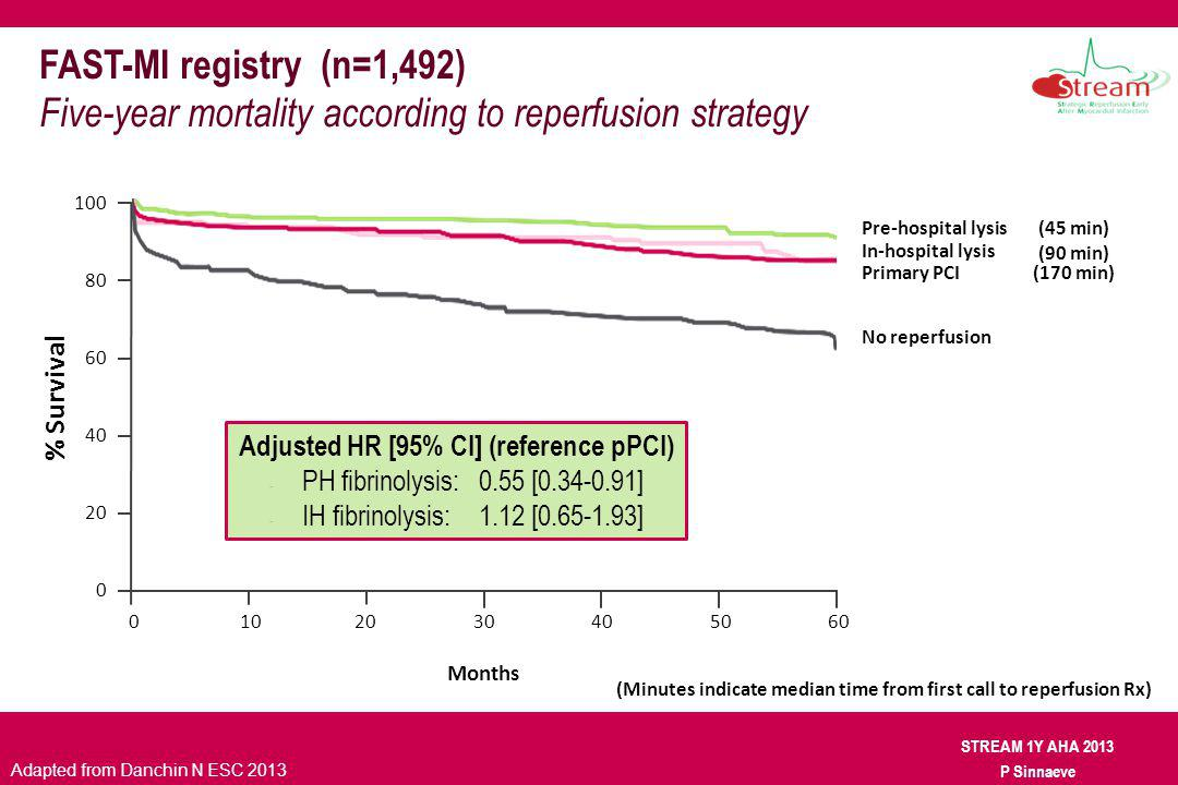 STREAM 1Y AHA 2013 P Sinnaeve FAST-MI registry (n=1,492) Five-year mortality according to reperfusion strategy Pre-hospital lysis In-hospital lysis Pr