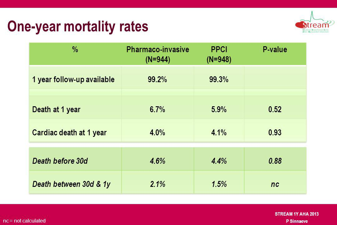 STREAM 1Y AHA 2013 P Sinnaeve One-year mortality rates nc = not calculated