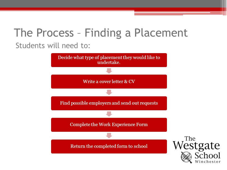 The Process – Finding a Placement Decide what type of placement they would like to undertake. Write a cover letter & CVFind possible employers and sen
