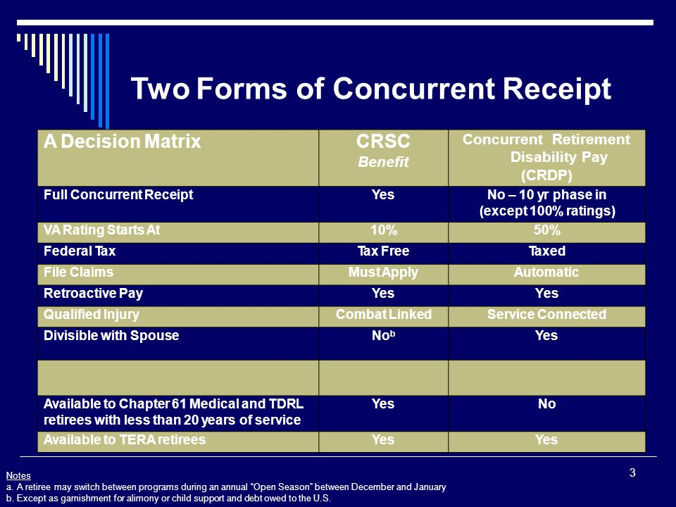 Two Forms of Concurrent Receipt Notes a.A retiree may switch between programs during an annual Open Season between December and January b.Except as garnishment for alimony or child support and debt owed to the U.S.
